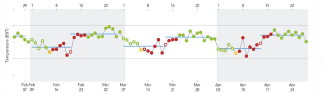 Gráfico de Temperatura Basal durante Ciclo Menstrual