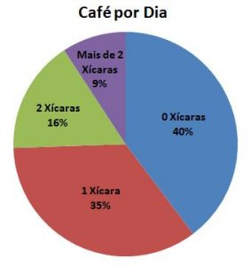 consumo de cafe por dia na gravidez