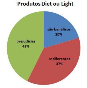 produtos light e diet na gravidez